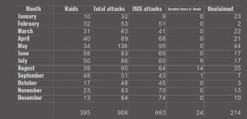 raids-graphic-4